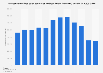 Face make up market value in Great Britain 2010-2017