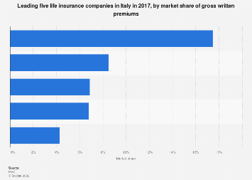 Life insurance companies ranked by gross written premiums market share Italy 2016