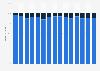 Porcentaje de descargas de gratuitas y de pago España 2007-2017