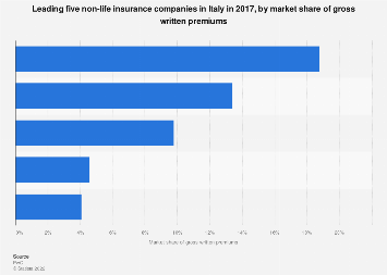 Non-life insurance firms ranked by gross written premiums market share in Italy 2016