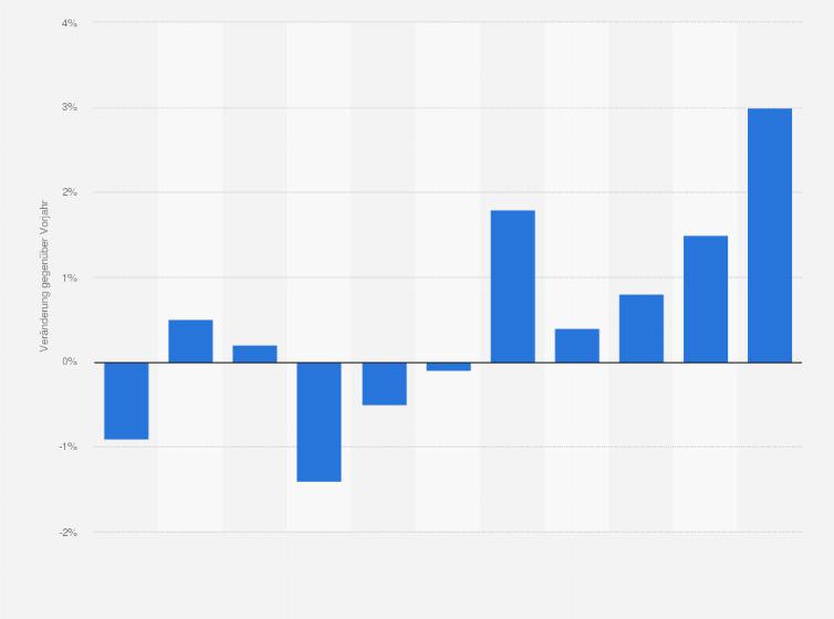 Schweiz Produzentenpreise Für Möbel 2018 Statistik
