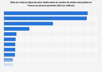 Sites et applications e-commerce les plus visités en France T4 2018