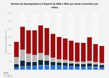 Número de parados en España 2008-2016, por sector económico