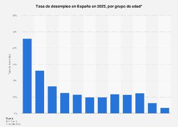 Tasa de paro por grupo de edad en España 2017