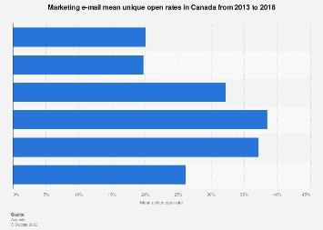 Canada marketing e-mail mean unique open rates 2013-2018