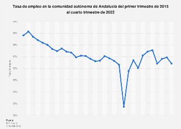 Tasa de actividad en Andalucía T1 2015-T4 2018