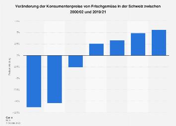 Konsumentenpreise für Freizeit und Kultur in der Schweiz bis Juni 2018