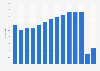 Cifra anual de turistas extranjeros en Cataluña 2008-2018
