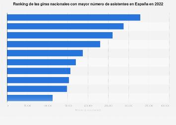 Giras de artistas españoles con más asistentes España 2017