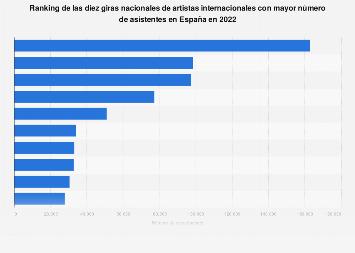 Giras de artistas internacionales con más asistentes España 2017