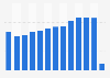 Cifra anual de turistas extranjeros en las Islas Baleares 2007-2017