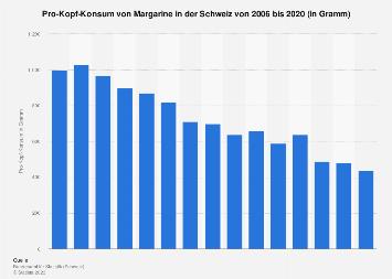 Pro-Kopf-Konsum von Margarine in der Schweiz bis 2016