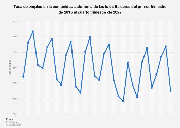 Tasa de actividad en las Islas Baleares T1 2015-T1 2017