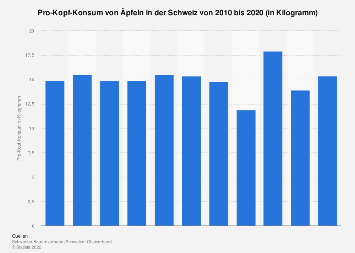 Pro-Kopf-Konsum von Äpfeln in der Schweiz bis 2016