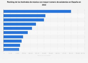 Festivales de música con más asistentes España 2017
