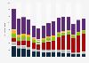 Medios de comunicación según gasto en publicidad España 2008-2018