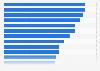 Umfrage zur Bekanntheit ausgewählter Prominenter in Deutschland 2015