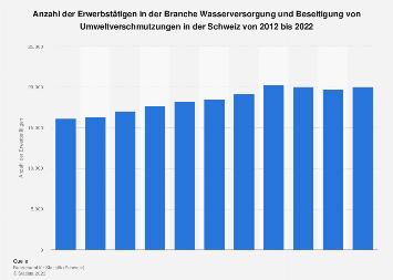 Erwerbstätige in der Wasserversorgung/Verschmutzungsbeseitigung der Schweiz bis 2017