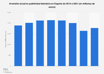 Gasto anual en publicidad televisiva España 2008-2018