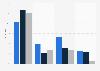 Umfrage zur Nutzungshäufigkeit von E-Books, E-Papers in Deutschland 2015