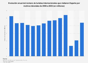Cifra anual de turistas extranjeros de negocios España 2008-2018
