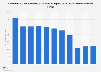 Gasto en publicidad en revistas España 2008-2017