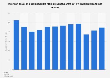 Inversión anual en publicidad radiofónica España 2011-2017