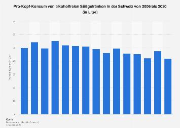 Pro-Kopf-Konsum von alkoholfreien Süßgetränken in der Schweiz bis 2015