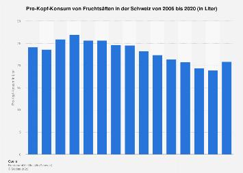Pro-Kopf-Konsum von Fruchtsäften in der Schweiz bis 2015