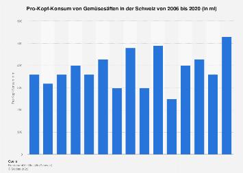 Pro-Kopf-Konsum von Gemüsesäften in der Schweiz bis 2015