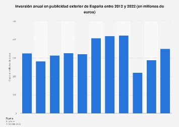 Gasto en publicidad exterior España 2008-2018