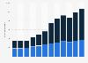 Inversión anual en publicidad digital por tipo España 2011-2018