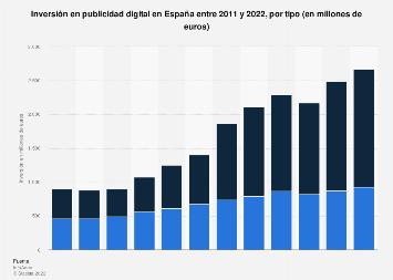 Inversión anual en publicidad digital por tipo España 2011-2017