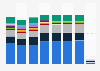 Facturación de los operadores de telecomunicaciones España 2013-2016