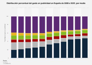 Porcentaje de gasto publicitario por medio España 2008-2017
