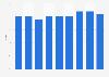 Marktanteil von RTS Un in der französischen Schweiz bis 2017