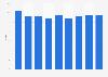 Marktanteil der Fernsehsender der SRG SSR in der französischen Schweiz bis 2017