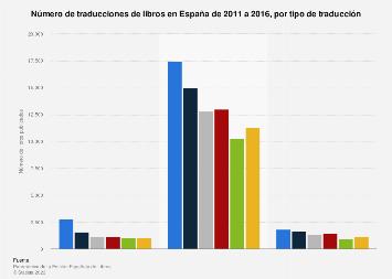 Traducciones de libros por tipo de traducción España 2011-2016