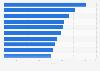Empresas con mayor gasto en publicidad España 2016