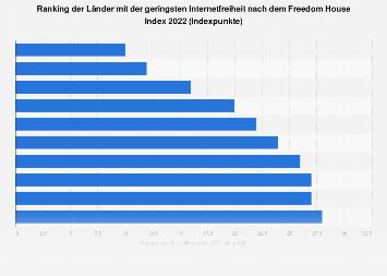Ranking der Länder mit geringster Internetfreiheit nach dem Freedom House Index 2018