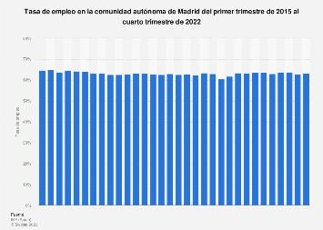 Tasa de actividad en la C. de Madrid T1 2015-T1 2017
