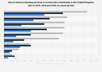 UK construction industry: enterprises using cloud computing services 2016