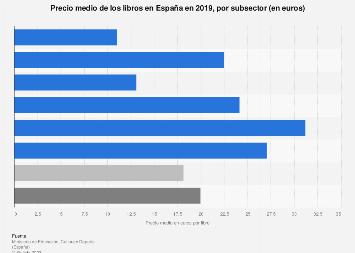 Subsectores de la edición por precio medio del libro España 2016