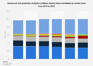 Global market share of advanced and predictive analytics software vendors 2014-2017