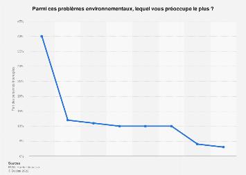 Problèmes environnementaux les plus préoccupants pour les Français 2015