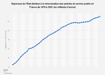 Dépenses de l'État pour la rémunération des fonctionnaires en France 2010-2018