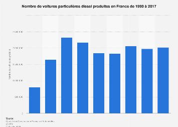 Voitures particulières diesel produites en France 1990-2017