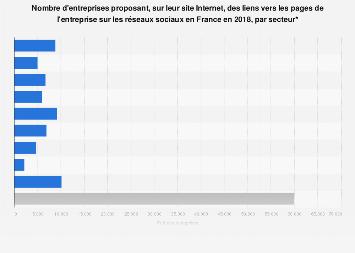 Entreprises ayant lié leur site Internet aux réseaux sociaux par secteur France 2018