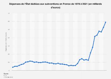 Dépenses de l'État pour les subventions en France 2010-2018