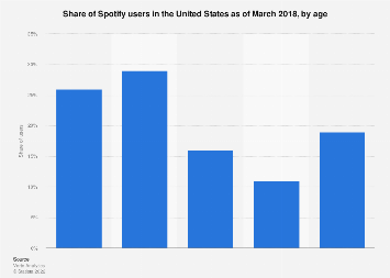 Spotify users in the U.S. 2018, by age